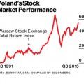 Polska najbardziej dynamiczną gospodarką Europy – relacja redakcji Bloomberg Businessweek
