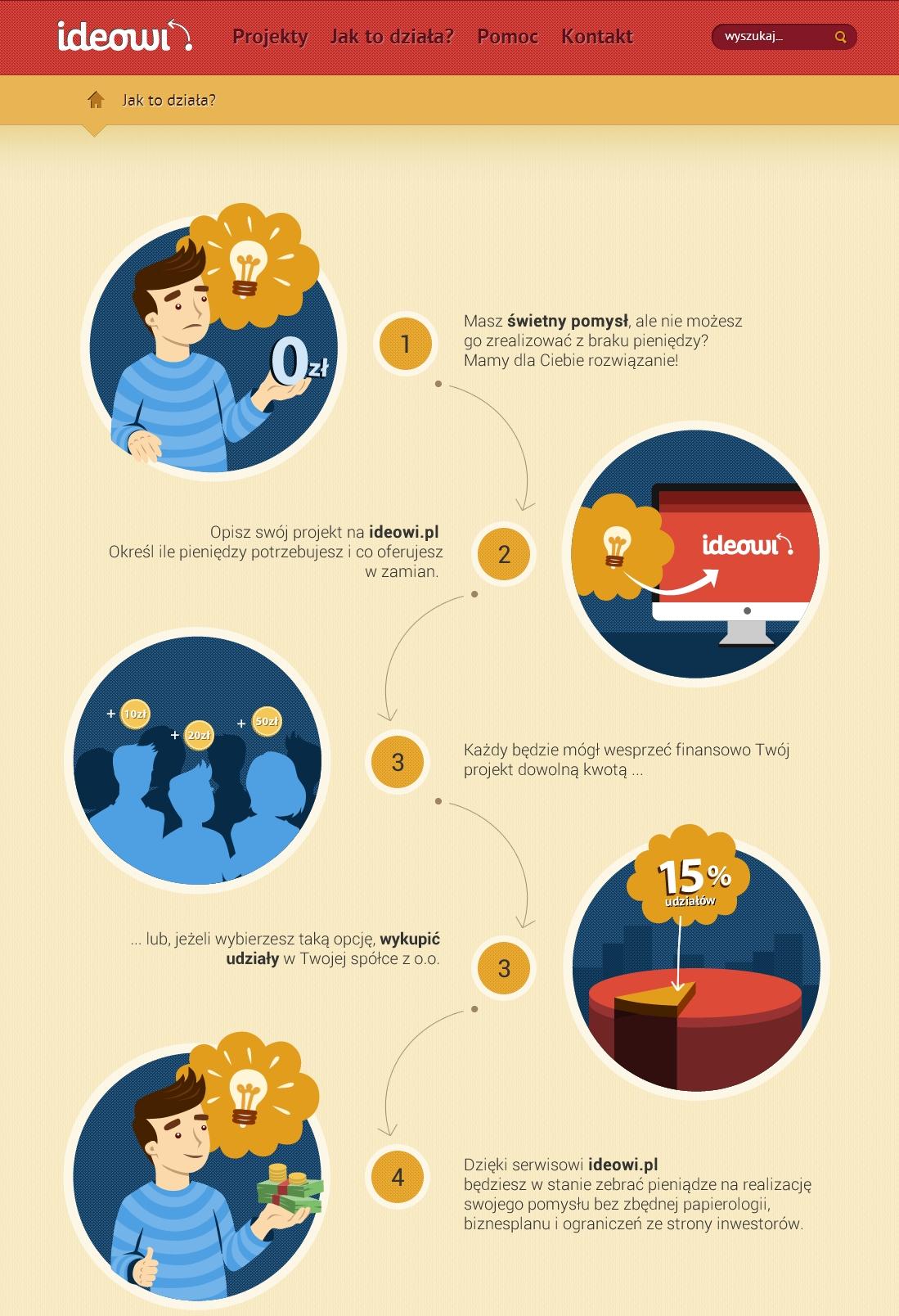 crowdfunding udzialowy infografika jak dziala